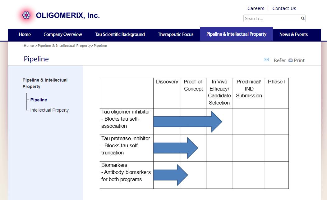 oligomerix pipeline axxiem biotech design