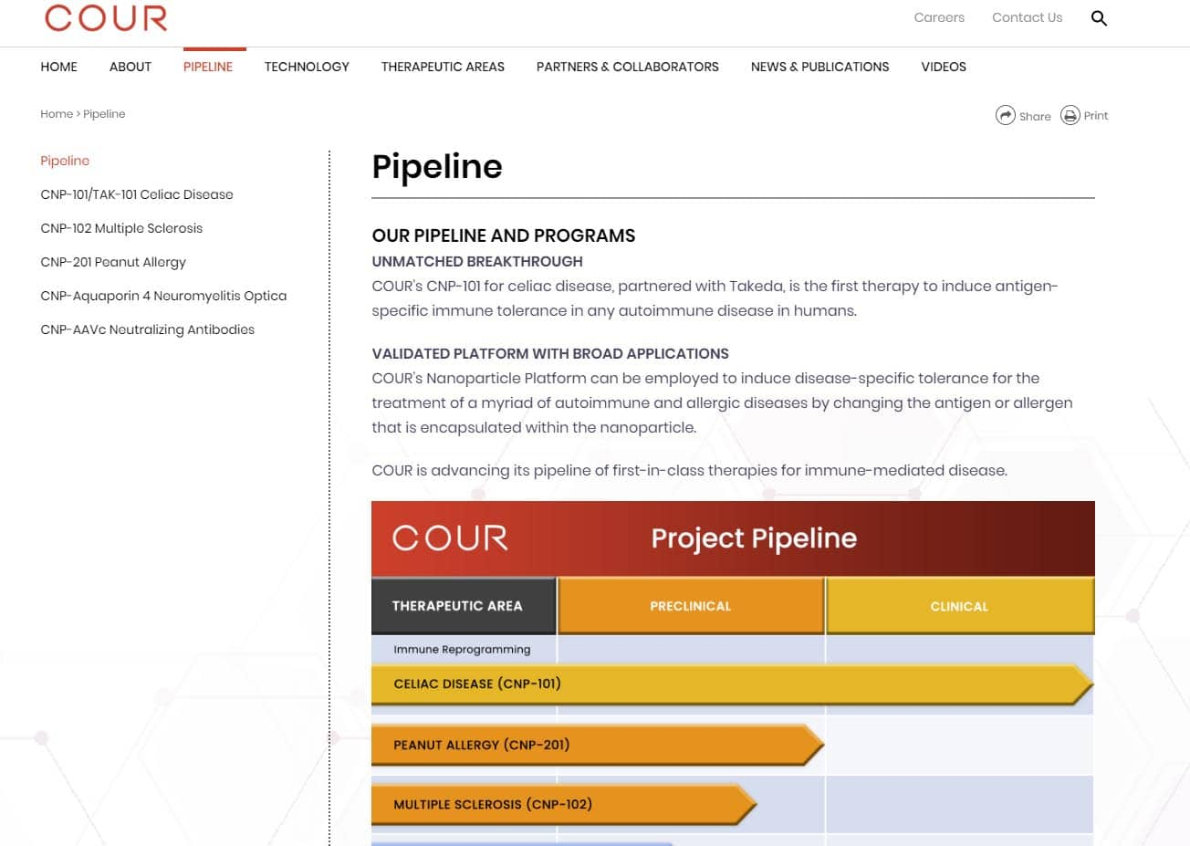 Cour Pharma biotech pipeline website